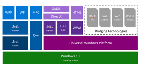 Universal Windows Bridges