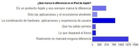 iPad antes de su salida: no se espera que marque diferencias