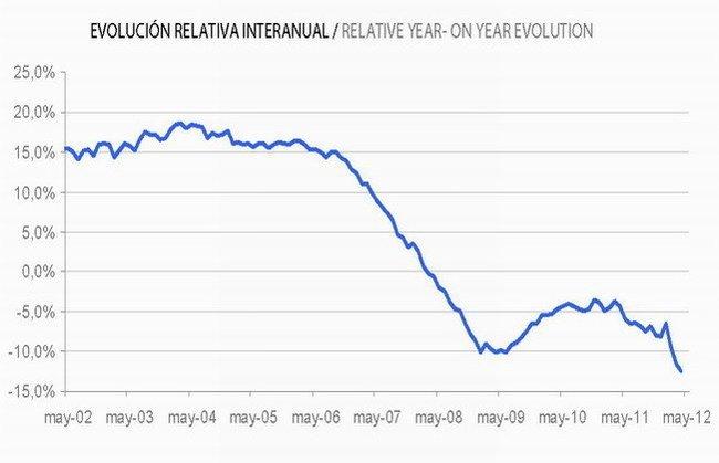 Evolución interanual del precio de la vivienda en España