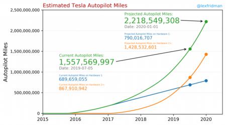 Tesla Autopilot Estimated Miles 1024x570