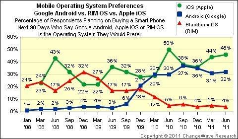 El software ante todo: las encuestas muestran que iOS es el sistema favorito de los usuarios de un smartphone