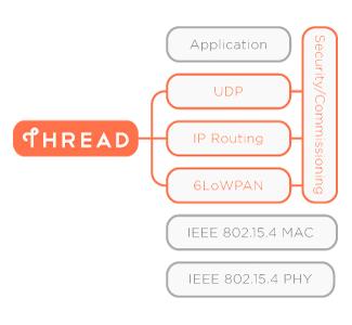 Thread home connectivity