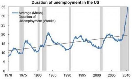 Crece la duración del desempleo