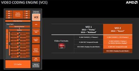 AMD_Kaveri_APU_2014_VCE