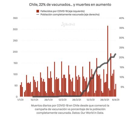 Chile Vacunados Y Muertos 001