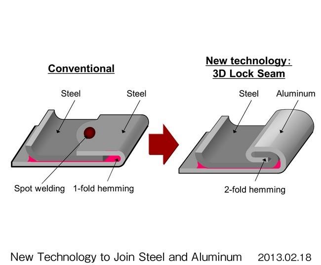Unión acero y aluminio Honda