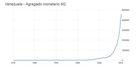 M2 Venezuela