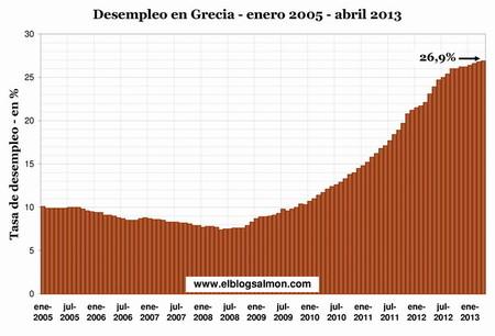 OCDE prevé que España y Grecia alcanzarán un desempleo del 28% en 2014
