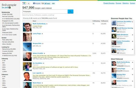 ¿Cuál es el perfil del usuario medio de Google+?