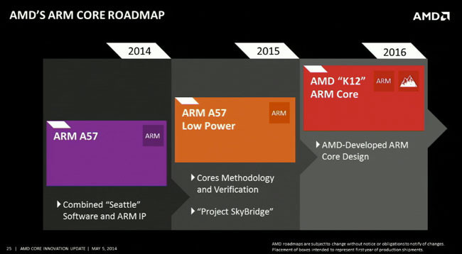 Si no puedes con el enemigo, únete a él: Skybridge de AMD va tomando forma