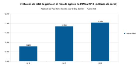 Evolucion Total Del Gasto De 2016 A 2018