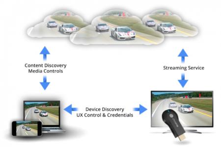 Google Cast Ready, el corazón de Chromecast se compartirá con más productos
