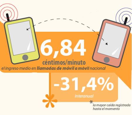 El ingreso medio por minuto en llamadas entre móviles baja de siete céntimos en el segundo trimestre de 2012