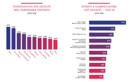 Content Small Esport Italia 2019