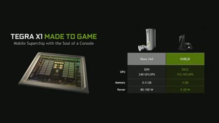 Nvidia Shield Vs Xbox360