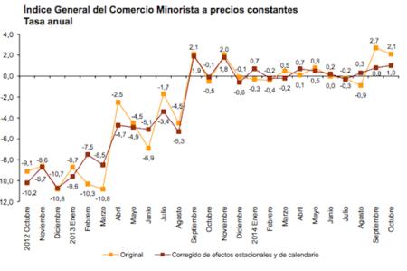 Las ventas del comercio minorista progresan adecuadamente
