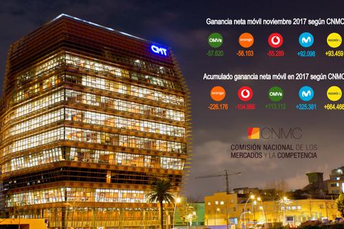 Movistar pasó de ser el operador que más líneas perdía hace cuatro años a arrasar en noviembre de 2017