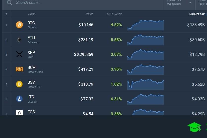 Valor Bitcoin Tiempo Real Euro Hoy