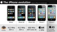 Una intuitiva infografía de la evolución del iPhone en todos sus modelos