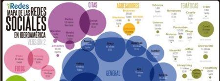 El tamaño de las redes sociales en Iberoamérica, infografía