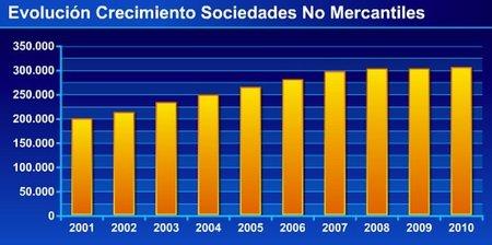 Las sociedades no mercantiles capean bien la crisis