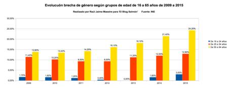 Brecha De Genero Segun Grupos De Edad