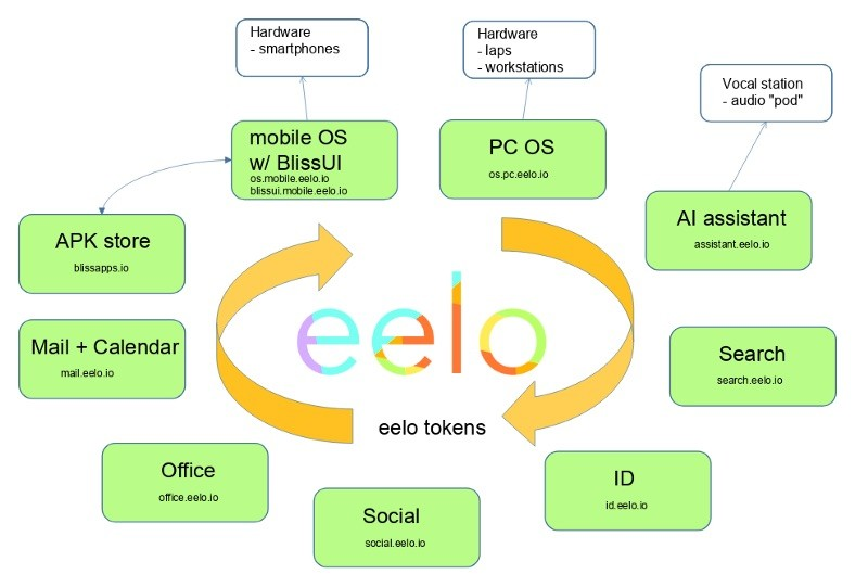 Eelo Mobile Os Components
