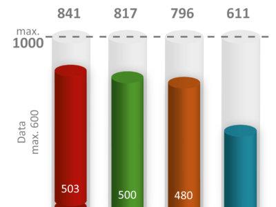 Vodafone tiene la mejor cobertura móvil en España, según el estudio independiente de P3
