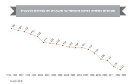 Evolución emisiones CO2
