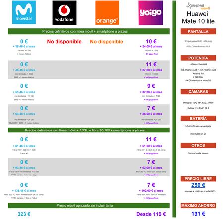 Comparativa Precios Huawei Mate 10 Lite A Plazos Con Movistar Y Yoigo
