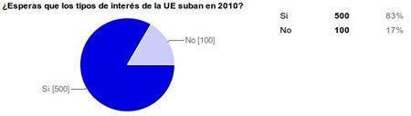 ¿Esperas que los tipos de interés de la UE suban en 2010?