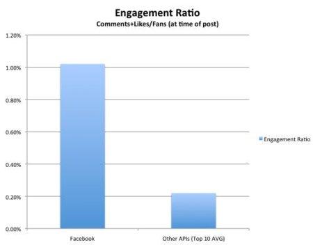 Utilizar aplicaciones para publicar en Facebook reduce la efectividad un 88%