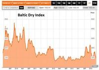 Derrumbe del comercio mundial confirma nueva recesión