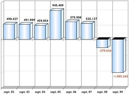 La afiliación a la Seguridad Social cae por debajo de los 18 millones en septiembre