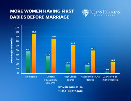 Educated Women Increas