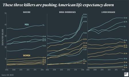 450 1000 La esperanza de vida de los estadounidenses está bajando y la culpa la tienen básicamente tres causas