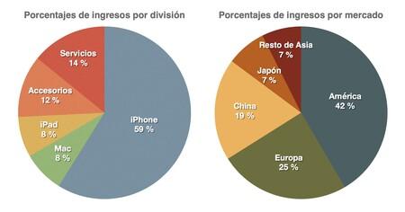 Secciones Earnings Apple