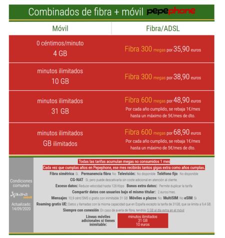 Nuevos Combinados De Fibra Y Movil Pepephone En Septiembre De 2020