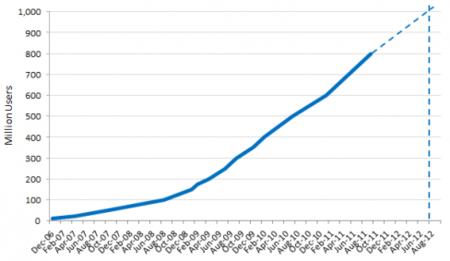 Facebook llegará a mil millones de usuarios este verano