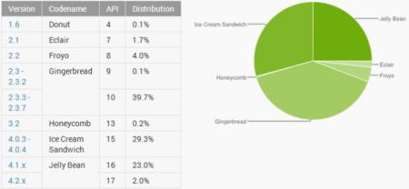 Jelly Bean está en el 25% de los dispositivos Android, Google cambia la forma de medirlo