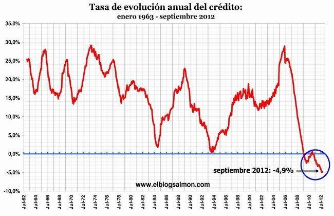 evolución anual del crédito a septiembre 2012