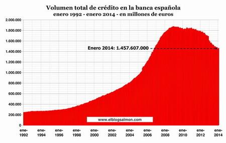 volumen-crédito-enero2014
