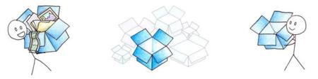 Dropbox en la empresa