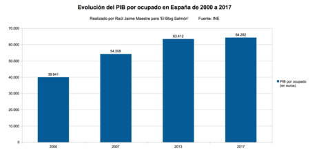 Pib Por Ocupado De 2000 A 2017