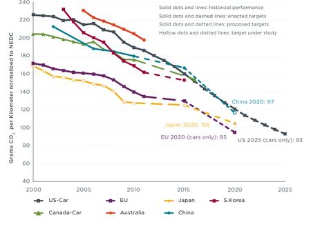 Emisiones de gramos/km de CO2
