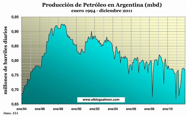 Producción de petróleo en Argentina