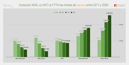 Evolucion Adsl Vs Hfc Vs Ftth Los Meses De Agosto Entre 2017 Y 2020