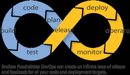 Diagrama que muestra la integración de procedimientos que propone la tendencia del devops.