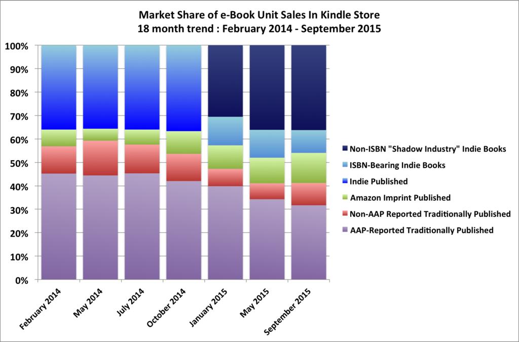 Aap Unit Sales