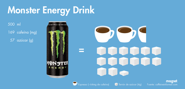 Estas son todas las tazas de café y terrones de azúcar que tomas cada vez que ingieres una bebida energética